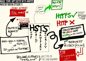 hsts2 300x212 - How to Setup HTTP Strict Transport Security (HSTS) for Apache