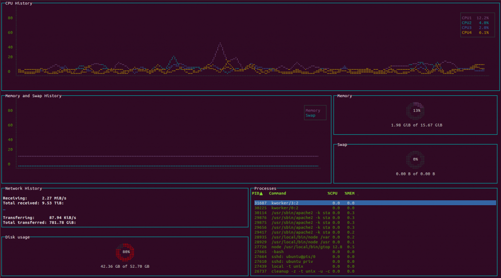 gtop p 1024x569 - Gtop - A Command Line Monitoring Dashboard for Linux